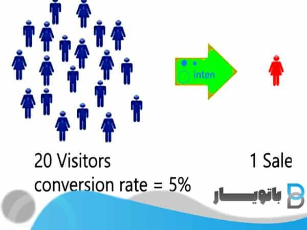 افزایش فروش بدون افزایش ترافیک